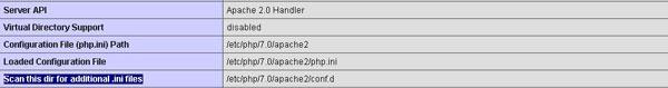 Installing ionCube Loader Ubuntu 16.04